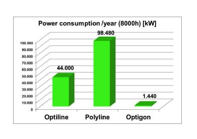 Power Consumption / Year (8000h) [kW]