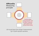 AllRounDia DV measuring principle