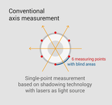 Conventional axis measurement