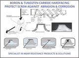 Boron & Tungsten Carbide hardfacing protect screw against Abrasion & Corrosion