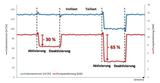 PowerSave Diagramm Volllast Teillast