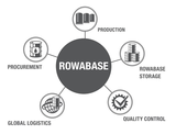 ROWABASE Organigramm English