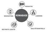 ROWABASE Organigramm Deutsch