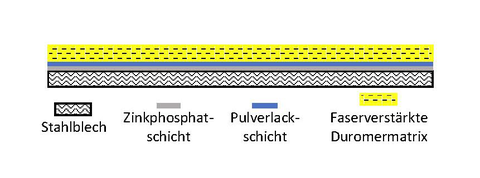 BIld Multimaterialhybride final 1 schema