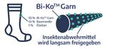 Grafik BiKo Garn