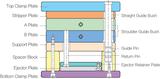 Three Plate Type System